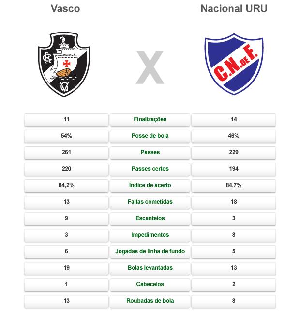comparativo Vasco X Nacional URU (Foto: arte esporte)