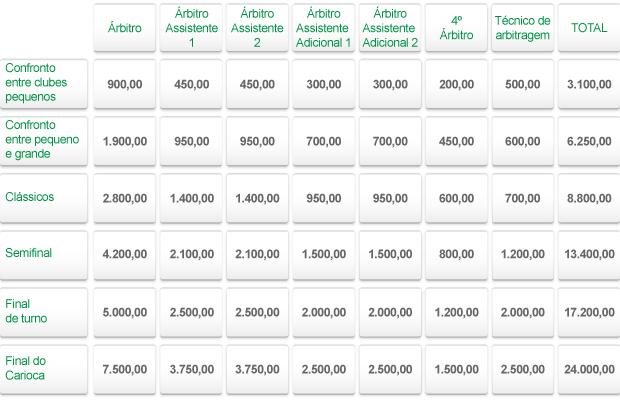 Tabela Arbitragem 2 (Foto: arte esporte)