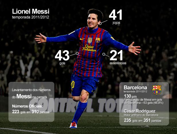 INFO - participação Messi gols barcelona 4 (Foto: Editoria de Arte / GLOBOESPORTE.COM)