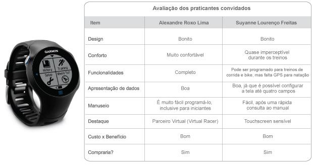 Tabela corridas praticantes (Foto: Editoria de Arte / Globoesporte.com)