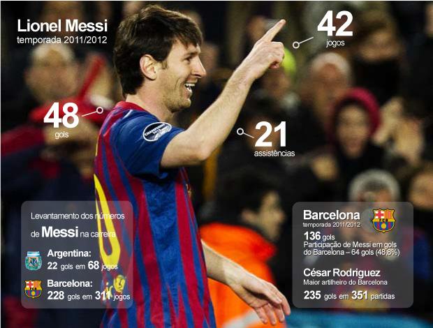 messi info barcelona 07/03 (Foto: Editoria de Arte/Globoesporte.com)