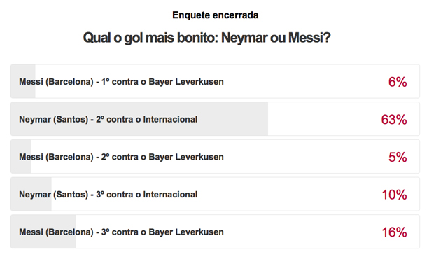 Resultado enquete Neymar (Foto: Reprodução SporTV)