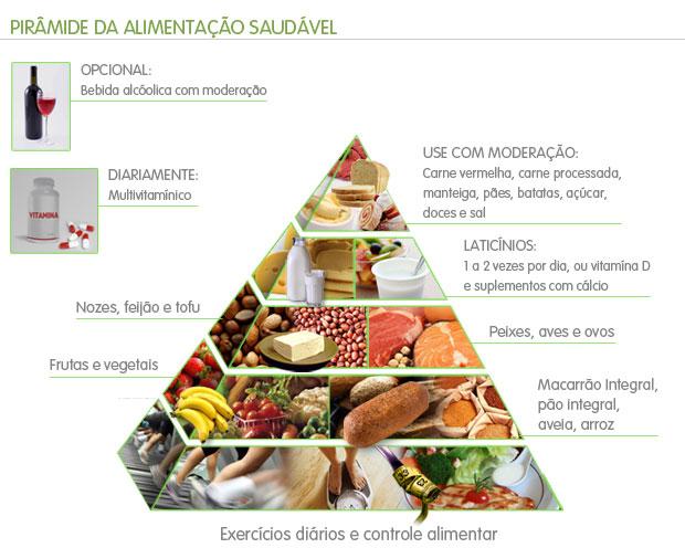 Pirâmide Alimentar (Foto: Editoria de Arte / Globoesporte.com)