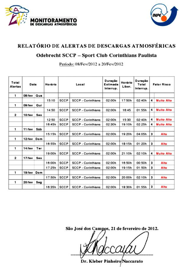 documento relatório alerta de descargas Corinthians (Foto: Reprodução)