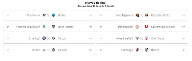 oitavas de final Libertadores (Foto: Reprodução)