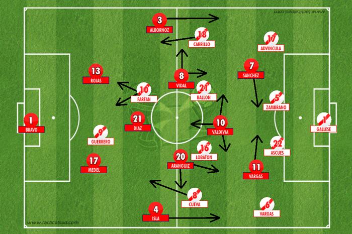 BLOG: Chile 2x1 Peru: o melhor futebol está na final
