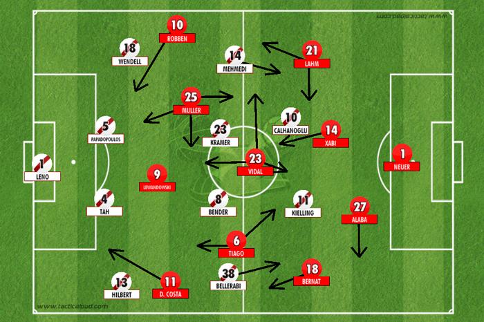 """BLOG: Bayern sem zagueiros: explicação está na quebra de conceitos e no """"jogo de posição"""""""