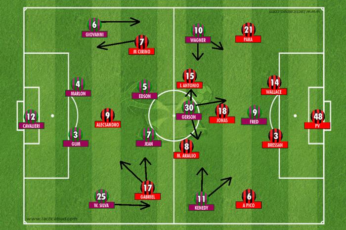 BLOG: Arbitragem à parte, 4-3-3 do Flamengo superou proposta de Drubscky no Flu