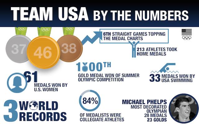 BLOG: Americanos comemoram os resultados do Rio 2016