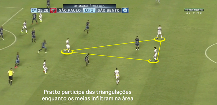 BLOG: Riqueza de conceitos e busca por equilíbrio no São Paulo de Rogério Ceni