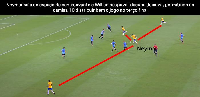 BLOG: Excelente 1º tempo, péssimo 2º, constrangedor David Luiz: qual Seleção você quer?