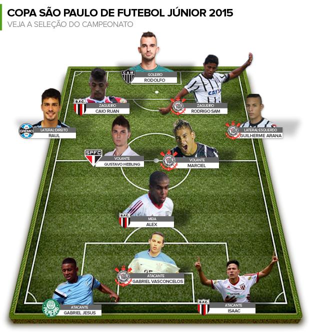 Corinthians domina seleção da Copinha com quatro nomes: Veja os escolhidos