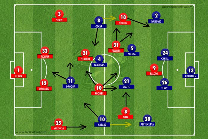 BLOG: United domina, Chelsea vence: a vitória do estilo Mourinho, perto do tri inglês