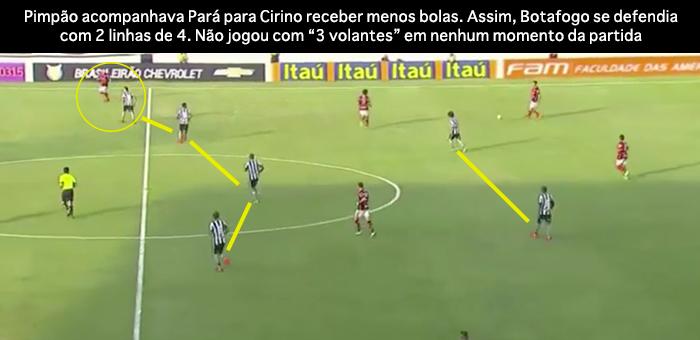 BLOG: A importância de olhar para o jogo e entender estratégias em Botafogo 3x3 Flamengo