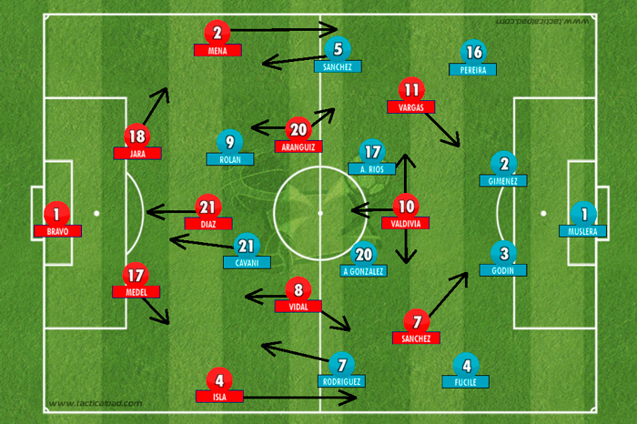 BLOG: Chile 1x0 Uruguai: intensidade chilena demora, mas fura a marcação do Uruguai