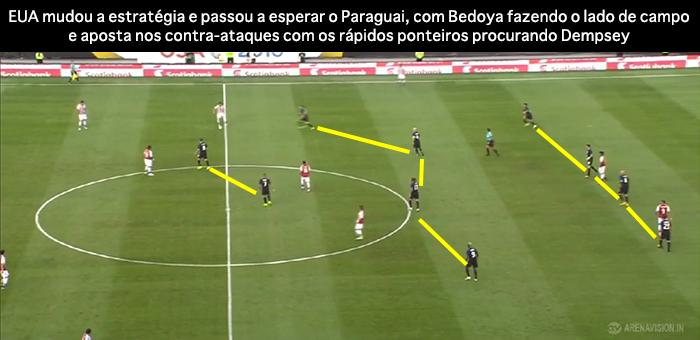 BLOG: EUA 1 x 0 Paraguai - estratégias