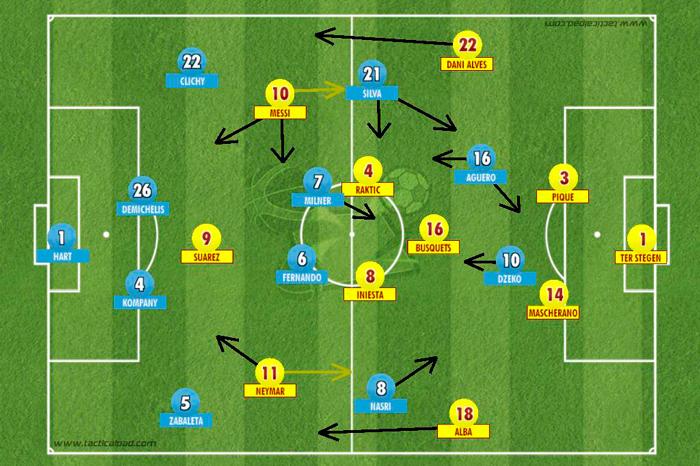 BLOG: Função tática de Messi e compactação chamam a atenção na vitória do Barcelona contra o City
