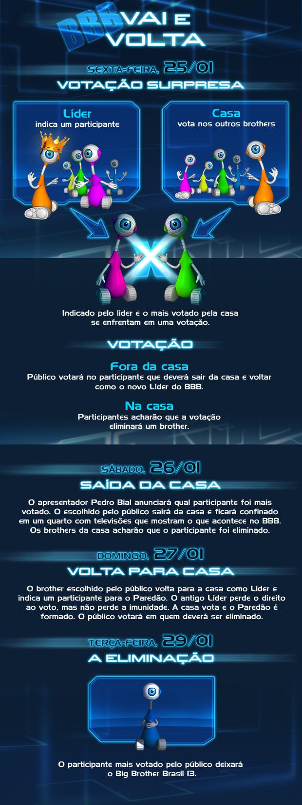 Vai e Volta (Foto: BBB/ TV Globo)