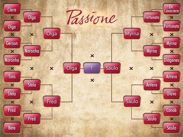 Tabela de duelos de Passione