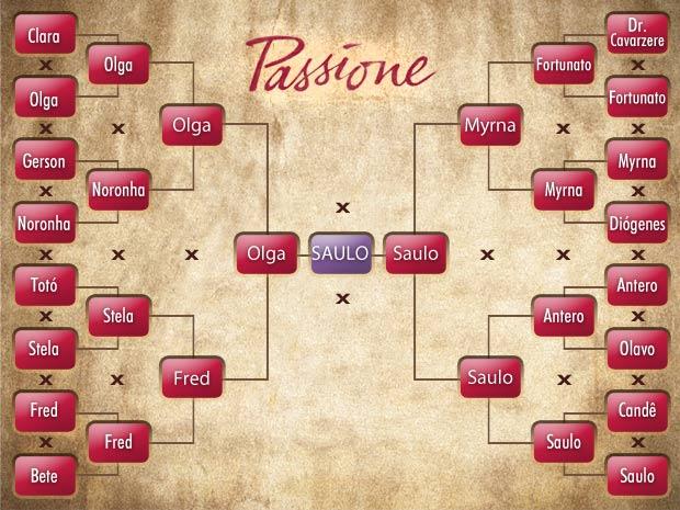 Tabela mostra todos os duelos da série 'Quem matou Eugênio?'