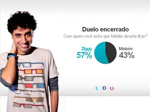 Maioria do público acha que Ziggy deve ficar com Natália (Foto: Malhação / TV Globo)