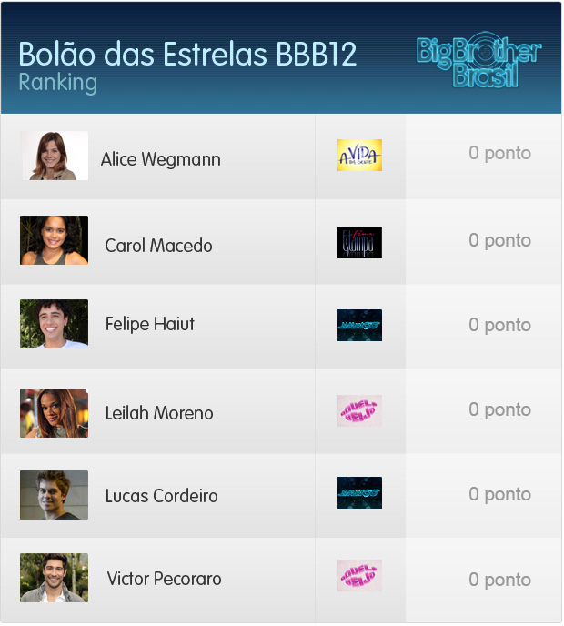 Ranking bbb12 corrigido ninguém pontuou (Foto: Aquele Beijo / TV Globo)