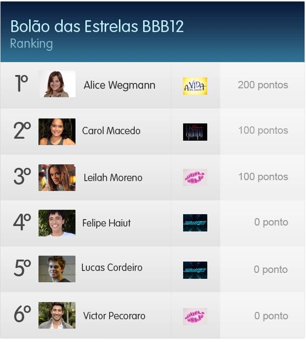 Bolão BBB  (Foto: Malhação / TV Globo)