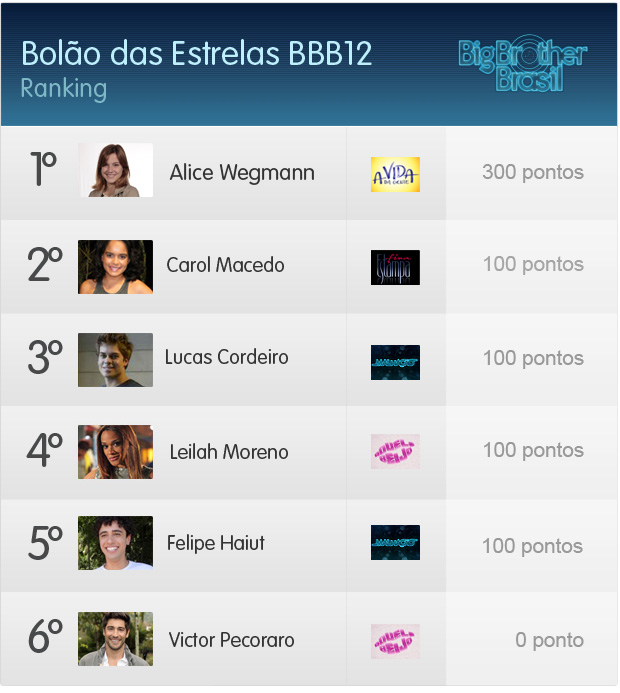 Ranking 08-02 (Foto: Fina Estampa/TV Globo)