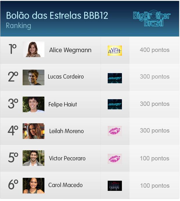 Ranking do Bolão das Estrelas BBB12 quinta rodada (Foto: Fina Estampa / TV Globo)