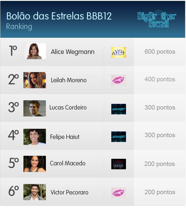 Ranking Bolão do BBB (Foto: Aquele Beijo/TV Globo)
