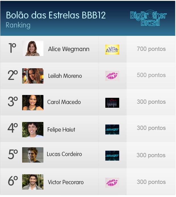 Ranking Bolão das Estrelas BBB12, sétima rodada (Foto: Fina Estampa / TV Globo)
