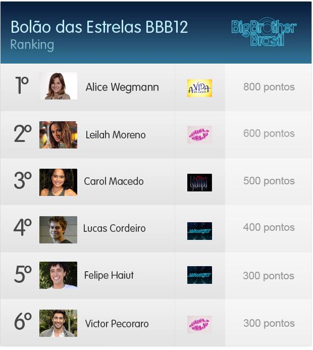 ranking Bolão BBB  (Foto: Fina Estampa/TV Globo)