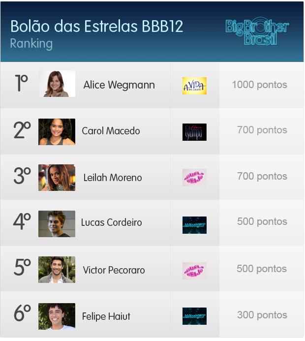 Ranking do Bolão das Estrelas BBB (Foto: Fina Estampa / TV Globo)