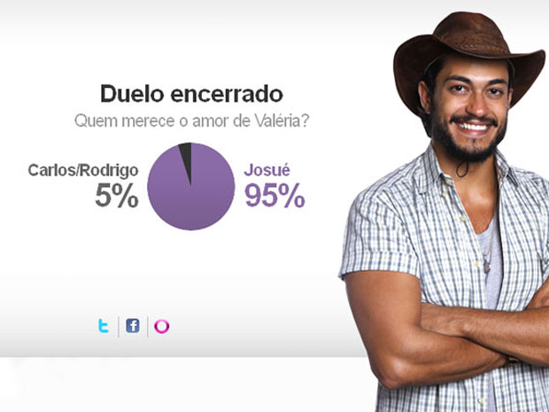 Josué vence o duelo com ampla vantagem (Foto: Amor Eterno Amor/TV Globo)