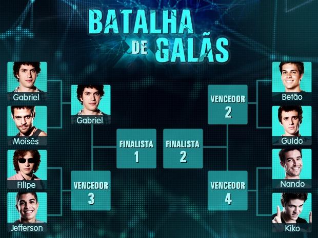 Batalha Galãs Vencedor 1  (Foto: Malhação / TV Globo)