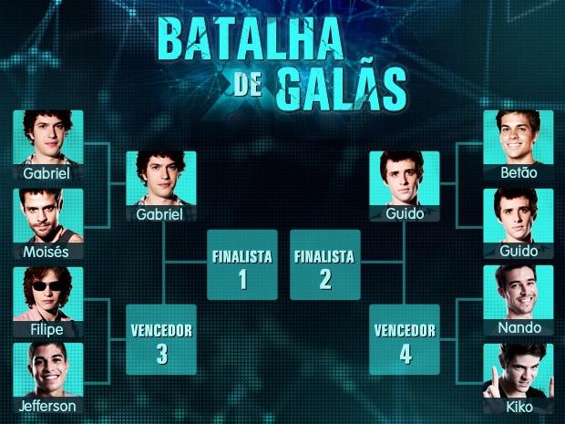 Veja as chaves da Batalha de Galãs de Malhação tabela 2  (Foto: Malhação / TV Globo)