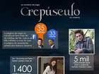Cinco mil candidatos a Edward e mais números curiosos de 'Crepúsculo'