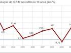 IGP-M recua em dezembro mas sobe 5,1% no acumulado do ano, diz FGV
