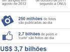 Facebook fixa preo de aes entre US$ 28 e US$ 35 