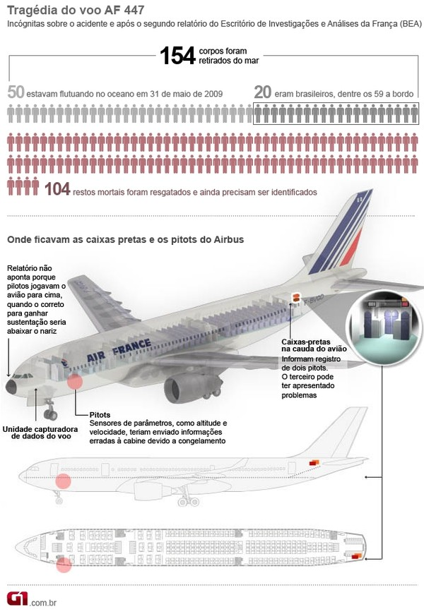 Infográfico - Incógnitas do voo AF 447 do Airbus da Air France que caiu no Atlântico (Foto: Arte/G1)