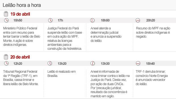 Leilão Belo Monte hora a hora