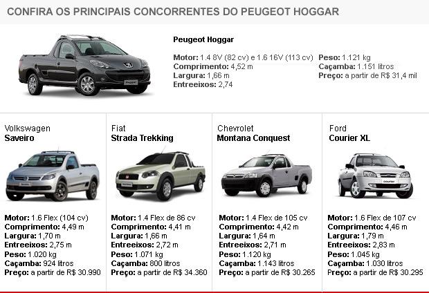Concorrentes do Peugeot Hoggar