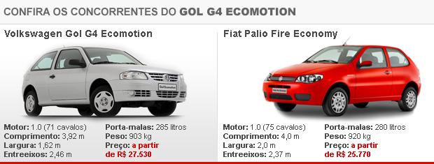 Palio Economy é o único concorrente direto do Gol Ecomotion