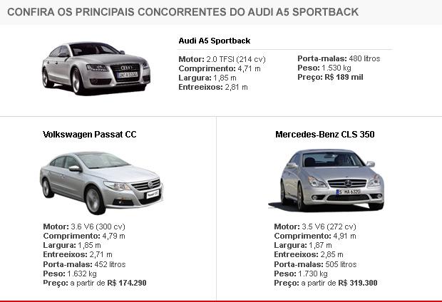 Veja os concorrentes do A5 Sportback