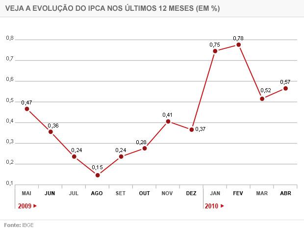 Gráfico IPCA, inflação medida pelo IBGE