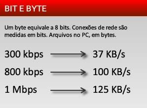 Conexão de internet é medida em bits, espaço em disco é medido em bytes. Um byte tem oito bits. Por isso, uma conexão de 600 kbps não transfere mais que 75 KB/s.