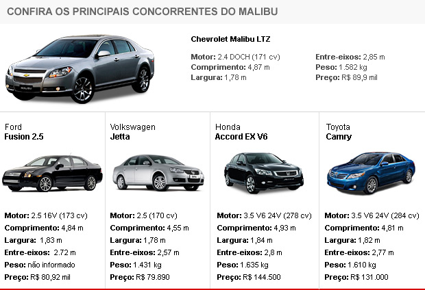 Tabela de concorrentes do GM Malibu