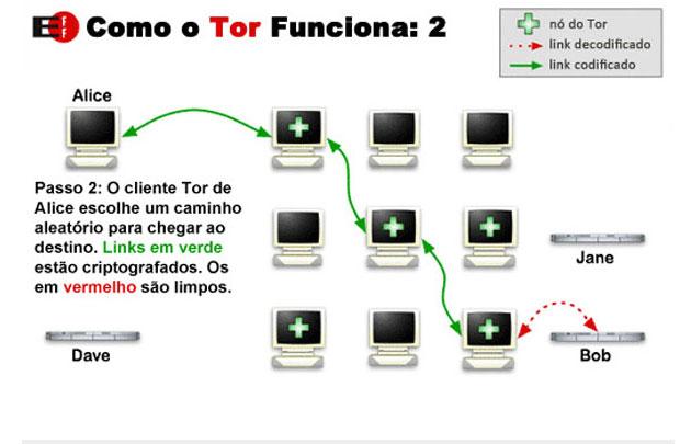Tor busca esconder a origem da comunicação.
