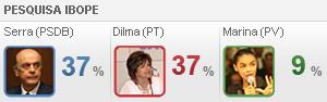 Dilma e Serra estão empatados com 37%, aponta Ibope (Editoria de Arte / G1)