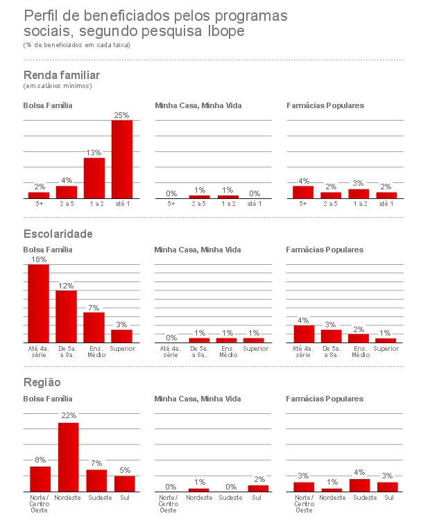 Perfil dos beneficiários dos programas sociais segundo o Ibope